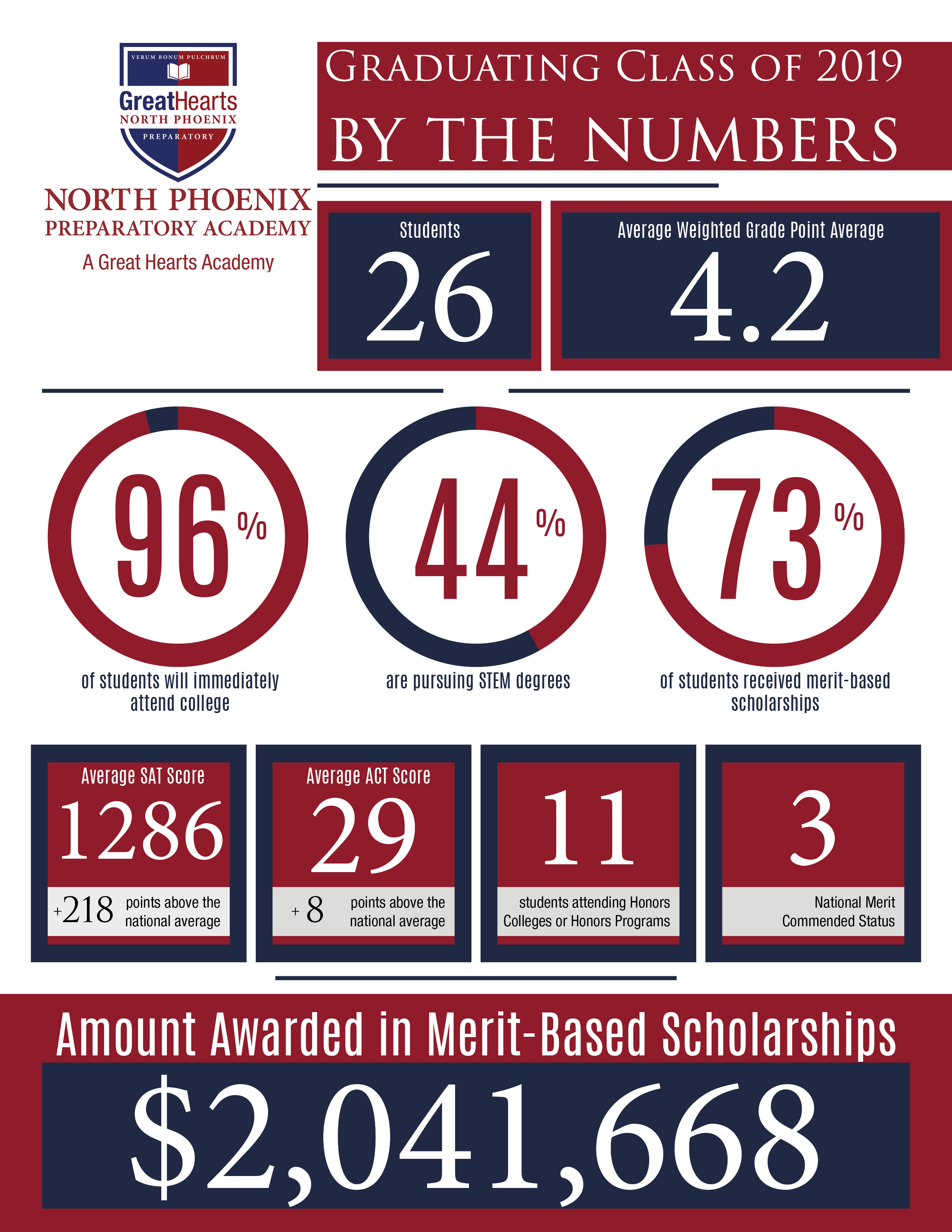 Info graphic, 2 million in scholarships