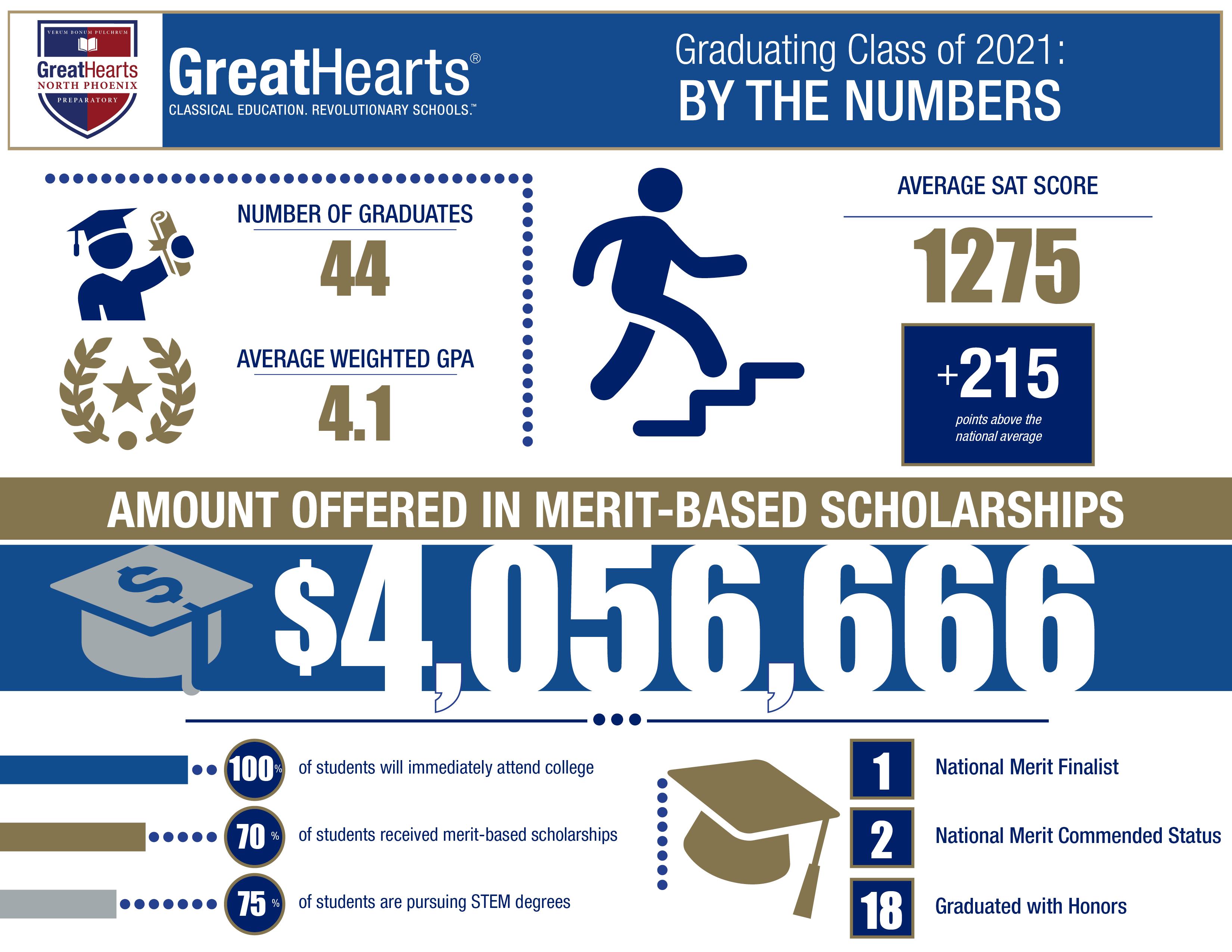 North Phoenix Prep graduation stats